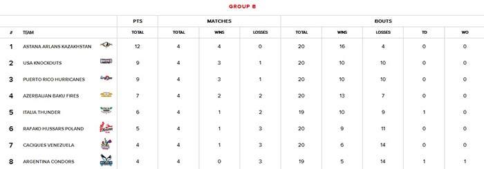 Ranking-Group-B