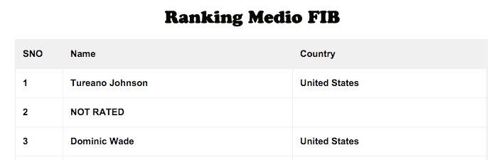 Ranking-fib