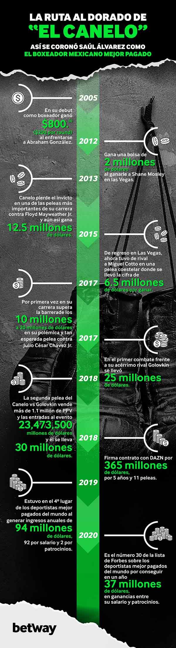 """Infografía Saúl """"Canelo"""" Álvarez"""