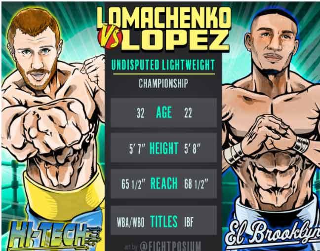 Lomachenko vs López